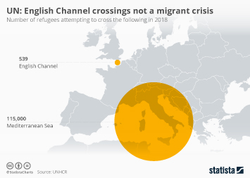 Infographic - number of refugees attempting to cross the following