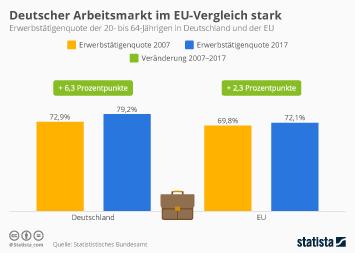 Infografik - Erwerbstätigenquote Deutschland und EU