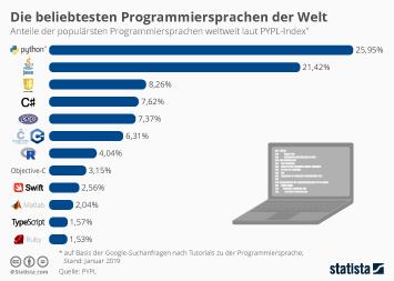 Die beliebtesten Programmiersprachen der Welt