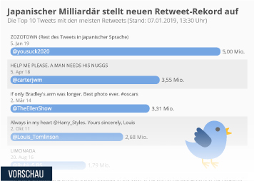 Infografik - Die Top 10 Tweets mit den meisten Retweets