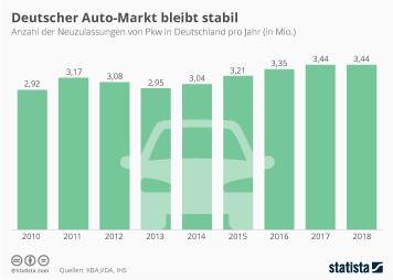 Infografik - Entwicklung der Pkw-Neuzulassungen in Deutschland