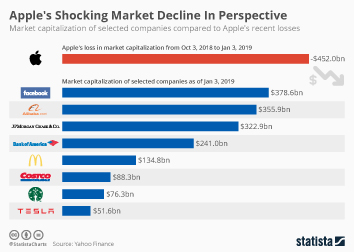 Infographic - market capitalization of selected companies compared to Apple's recent losses