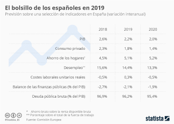 Infografía - previsión económica 2019 España