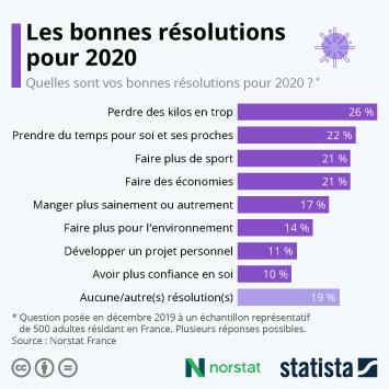 Infographie: Les bonnes résolutions des Français pour 2020 | Statista