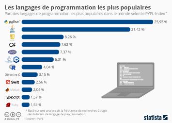 Infographie - langages programmation informatique les plus populaires
