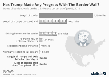 Infographic: Has Trump Made Any Progress With The Border Wall?  | Statista
