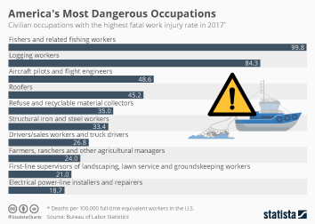 Infographic - civilian occupations with the highest fatal work injury rate