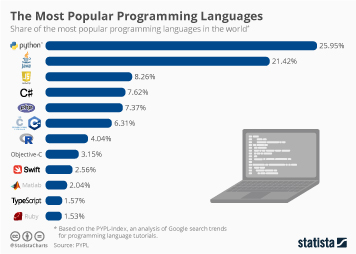 Infographic - popular programming languages