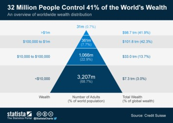 Infographic: 32 Million People Control 41% of the World's Wealth | Statista