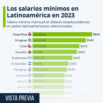 Infografía: Los salarios mínimos en América Latina para 2019 | Statista