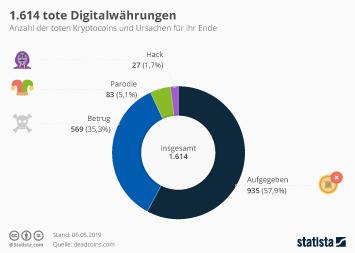 Infografik: 1.614 tote Digitalwährungen   | Statista
