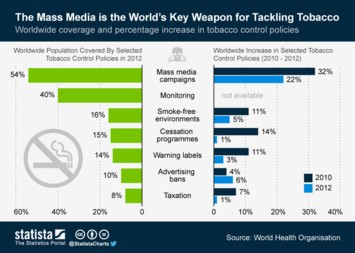 Infographic - The Mass Media is the Worlds Key Weapon for Tackling Tobacco