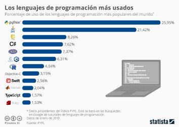 Infografía: Los lenguajes de programación más usados del mundo | Statista