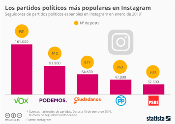 Infografía: Los partidos políticos con más seguidores en Instagram | Statista
