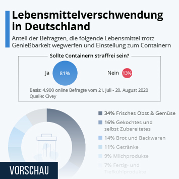 Infografik - Lebensmittelverschwendung