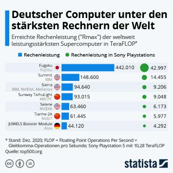 Infografik - Rechenleistung der leistungsstärksten Computer weltweit