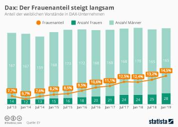 Infografik - Anteil der weiblichen Vorstände in Dax-Unternehmen