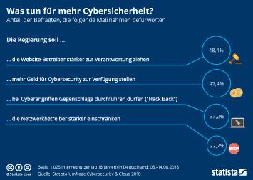 Infografik - Zustimmung zu Maßnahmen für mehr Cybersicherheit