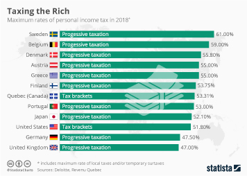 Infographic - highest maximum tax rates