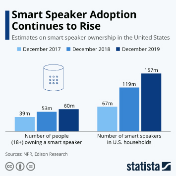 Infographic - Smart speaker ownership in the United States