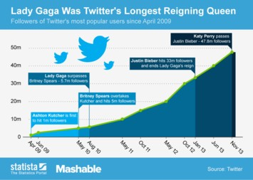 Infographic: Lady Gaga Was Twitter's Longest Reigning Queen | Statista