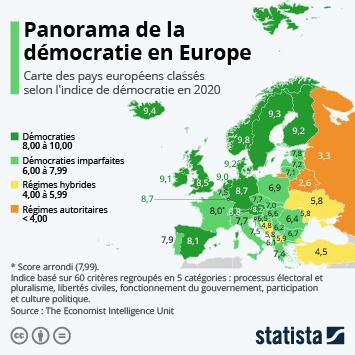 Infographie - indice de democratie en europe