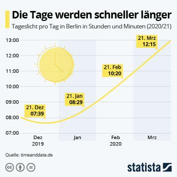 Infografik - Tage werden schneller länger