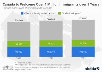 Link to Canada to Welcome Over 1 Million Immigrants over 3 Years Infographic