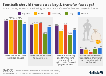 Link to Football: should there be salary & transfer fee caps? Infographic