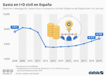 ¿Se recupera el gasto en I+D en España?