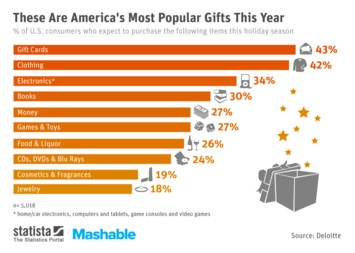 Infographic: These Are America's Most Popular Gifts This Year | Statista