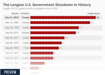 Infographic: The Longest U.S. Government Shutdown In History | Statista