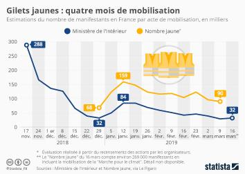 Infographie - mobilisation gilets jaunes nombre de manifestants