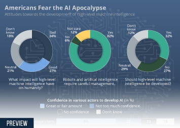 Infographic - attitudes of Americans towards AI