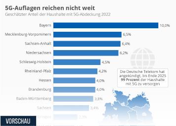 Infografik - Geschätzter Anteil der Haushalte mit 5G-Abdeckung