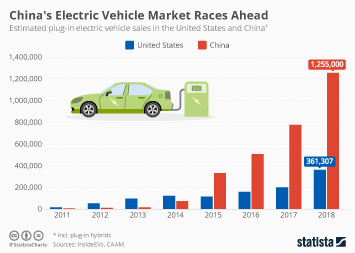 Infographic - Electric vehicle sales in the US and China