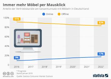 Infografik - Anteil des E-Commerce am Gesamtumsatz mit Möbeln