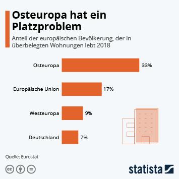 Infografik - Bevölkerungsanteil, der in überbelegten Wohnungen lebt