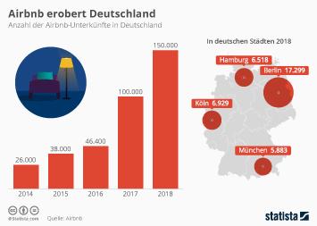 Infografik - Anzahl der Airbnb-Unterkünfte in Deutschland