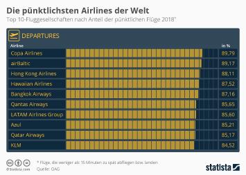 Infografik - Top 10-Fluggesellschaften nach Anteil der pünktlichen Flüge
