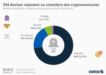 Infographie - les cryptomonnaies disparues