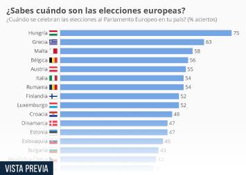 Infografía - encuesta Elecciones Parlamento Europeo