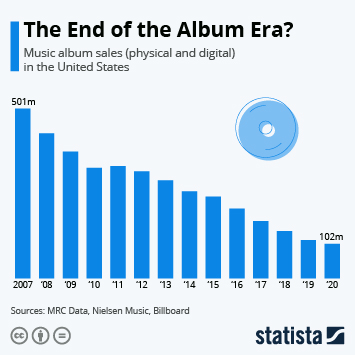 The End of the Album Era?