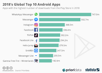 Infographic: 2018's Global Top 10 Android Apps | Statista