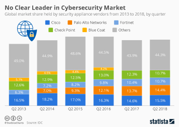No Clear Leader in Cybersecurity Market