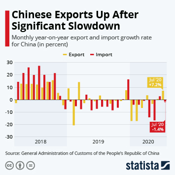 Infographic - Chinese Exports Up After Significant Slowdown