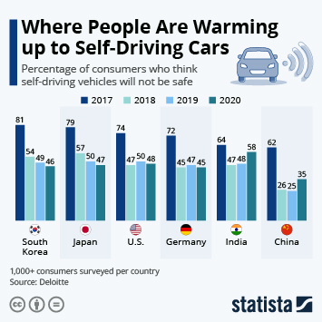 Infographic: People Are Warming Up To Self-Driving Cars | Statista