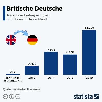 Infografik - Einbürgerungen von Briten in Deutschland