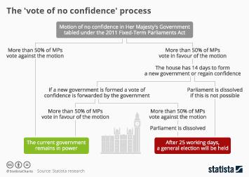 Infographic - vote of no confidence process uk