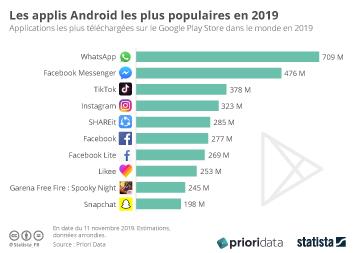 Infographie - applis android les plus telechargees dans le monde